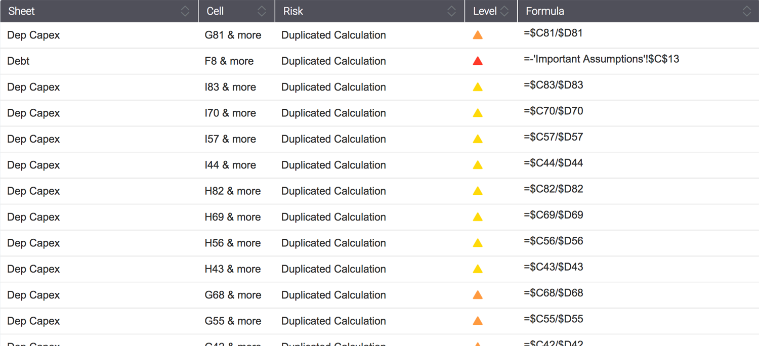 Overview of Detected Risks per Risk Type :: PerfectXL