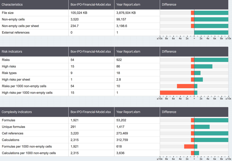 Spreadsheet Comparison :: PerfectXL