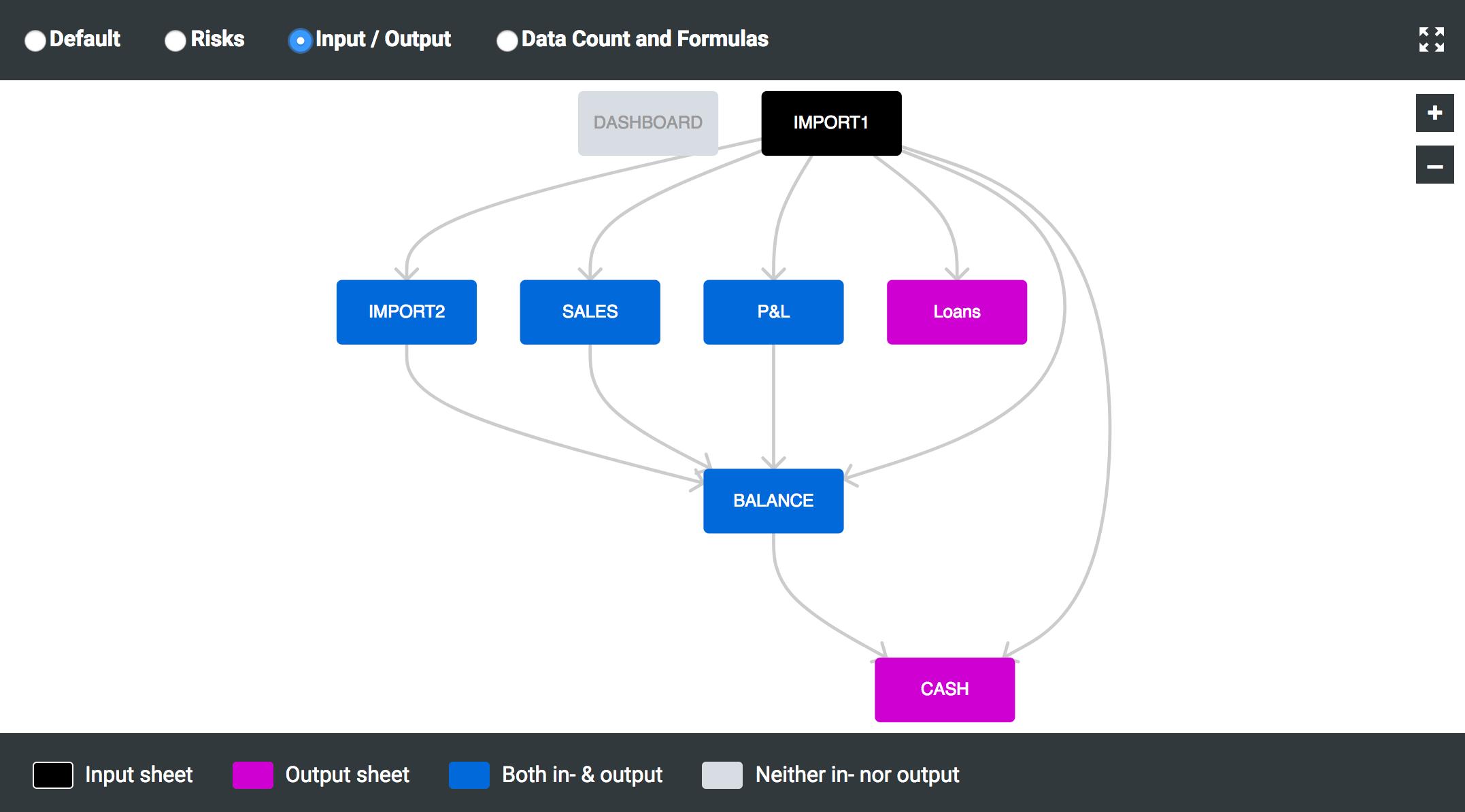 Data Visualization :: About Spreadsheets :: PerfectXL