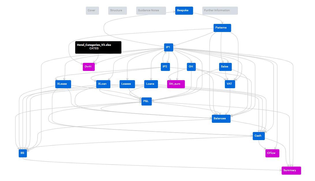 Visualization of input sources en output sources of your Excel file // PerfectXL Explore