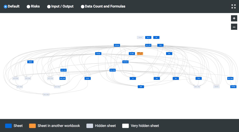 Spreadsheet documentation // Document your work - Flowcharts // PerfectXL Compare
