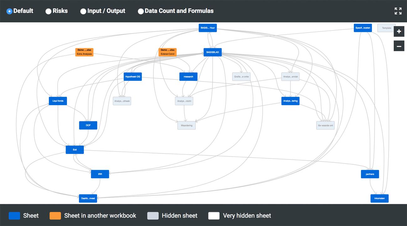 General Spreadsheet Visualization // PerfectXL Explore