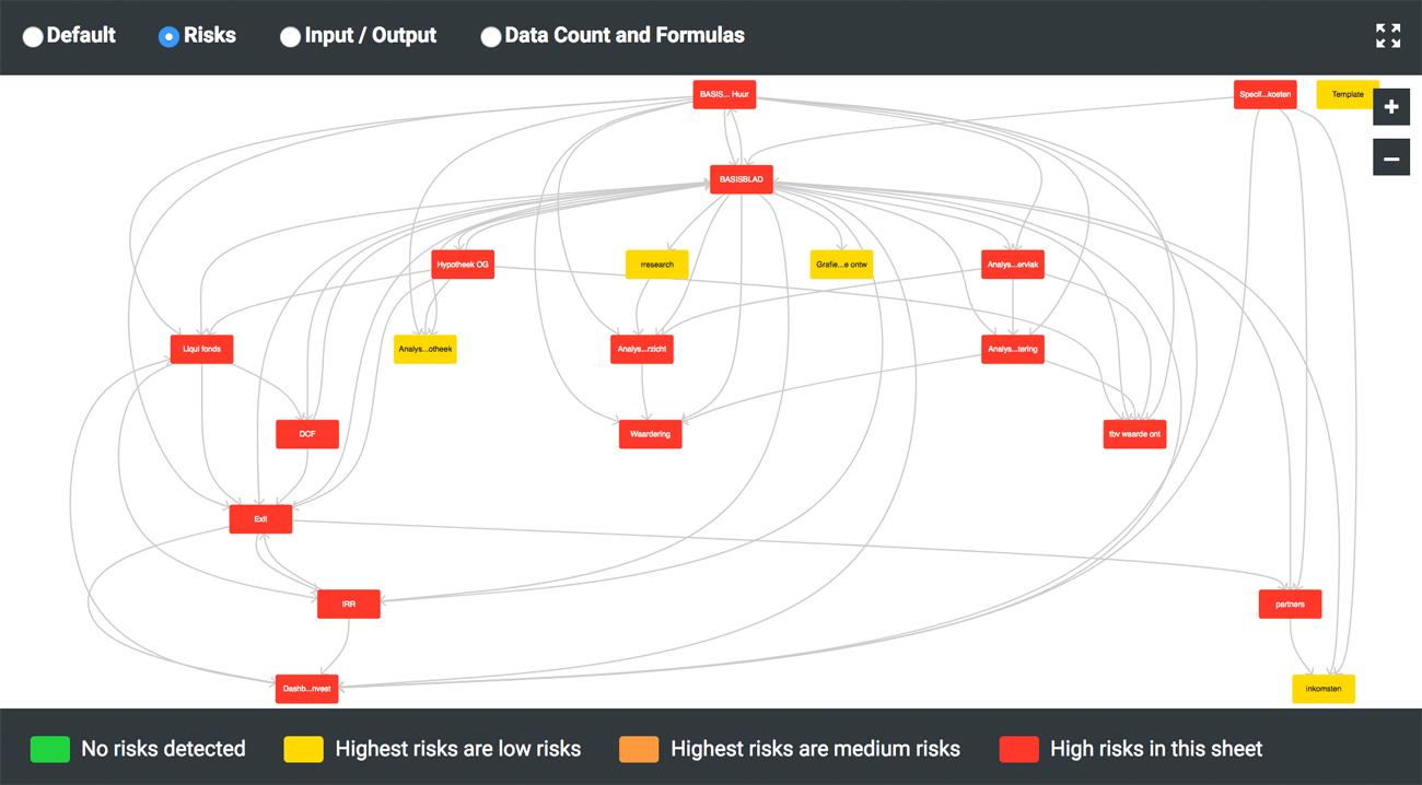 Risk Visualization in Spreadsheets // PerfectXL Explore