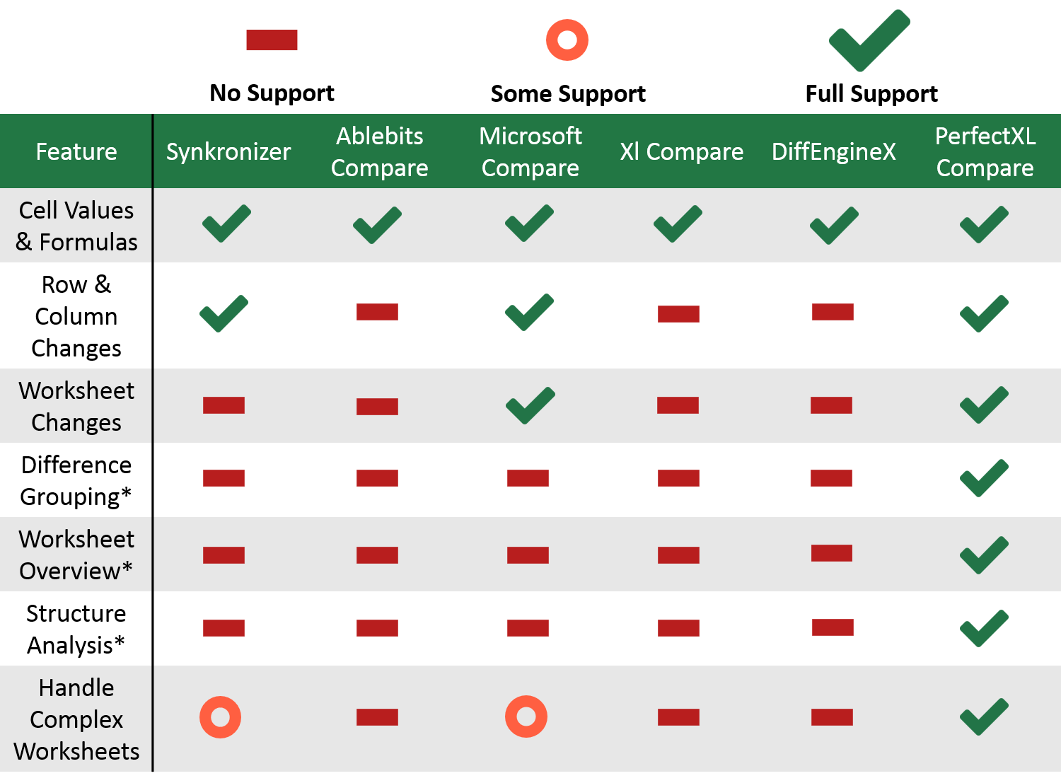 Spreadsheet comparison // Overview of features of providers // PerfectXL Compare